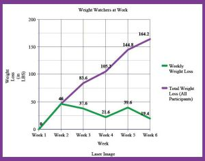 Weight Watchers at Work-results for week 6
